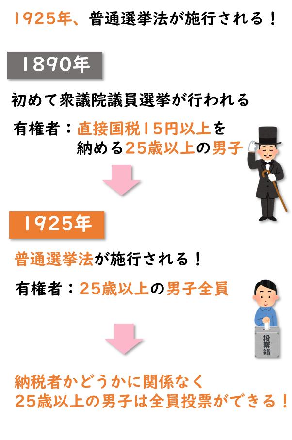 普通選挙法