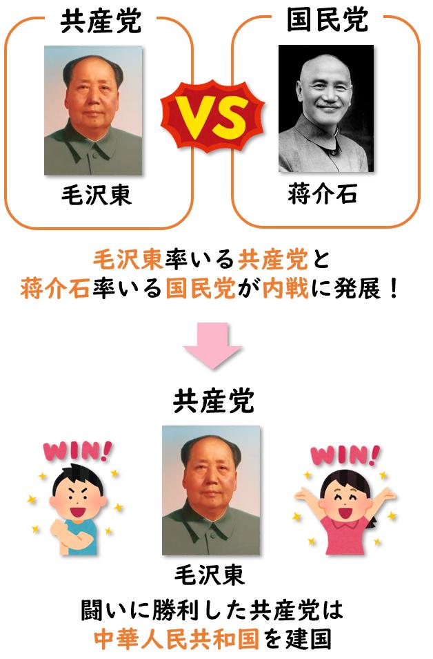 中国の内戦