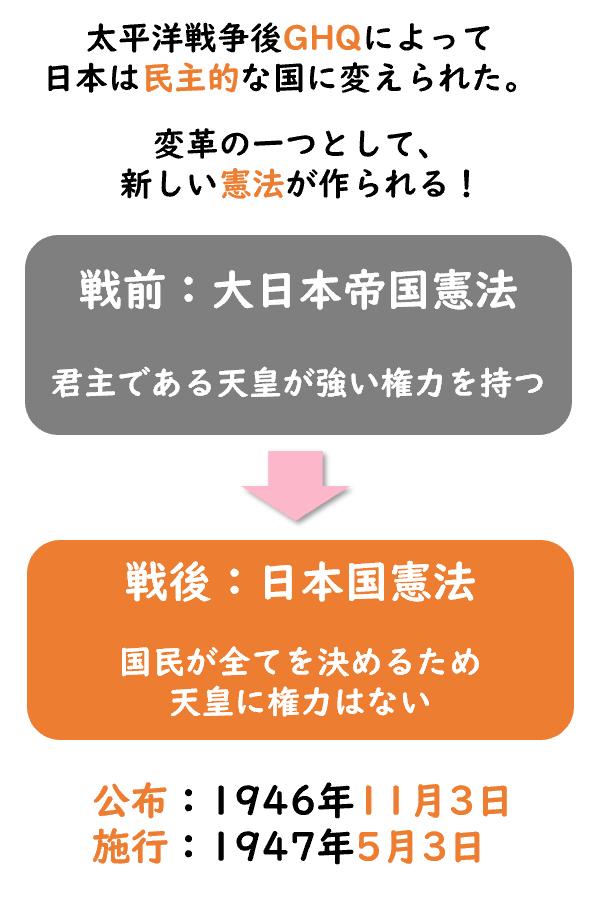 日本国憲法の図