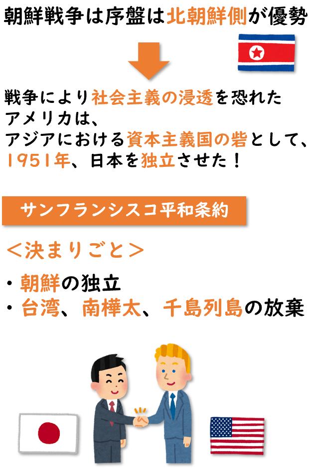 日本の独立の背景の図
