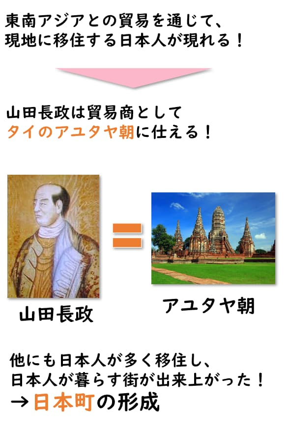 山田長政の図