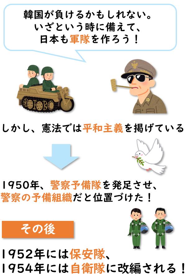 自衛隊発足の図