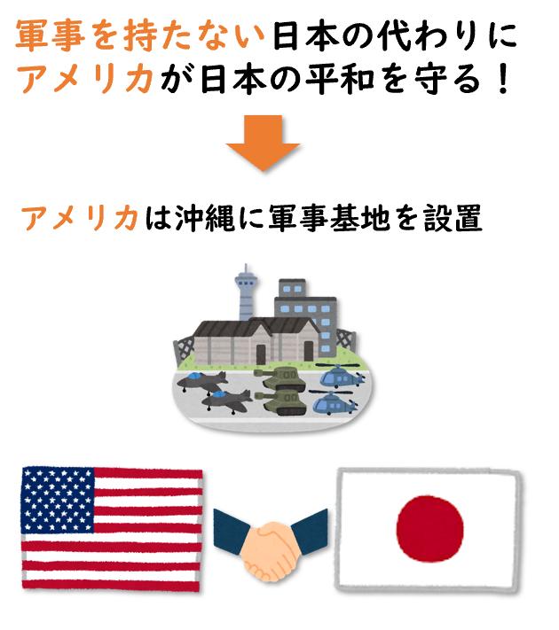 日米安全保障条約の図