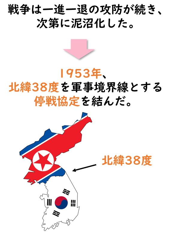 朝鮮戦争 結果