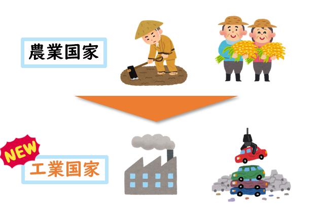 工業化の図