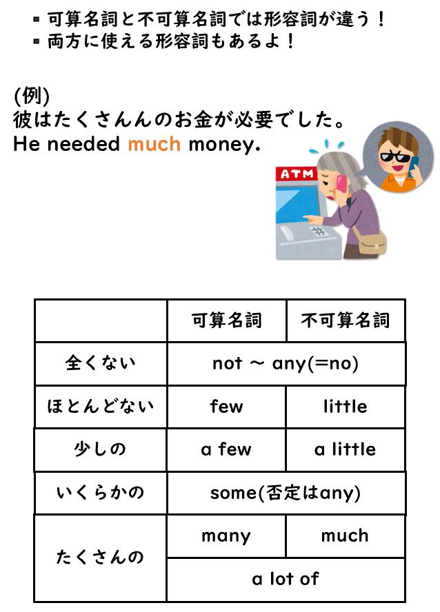 形容詞の図
